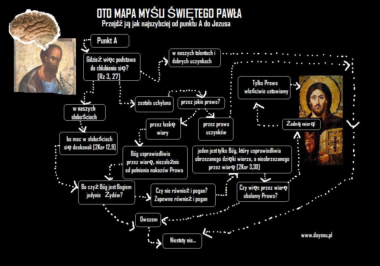gra religijna swiety pawel mapa mysli biblia
